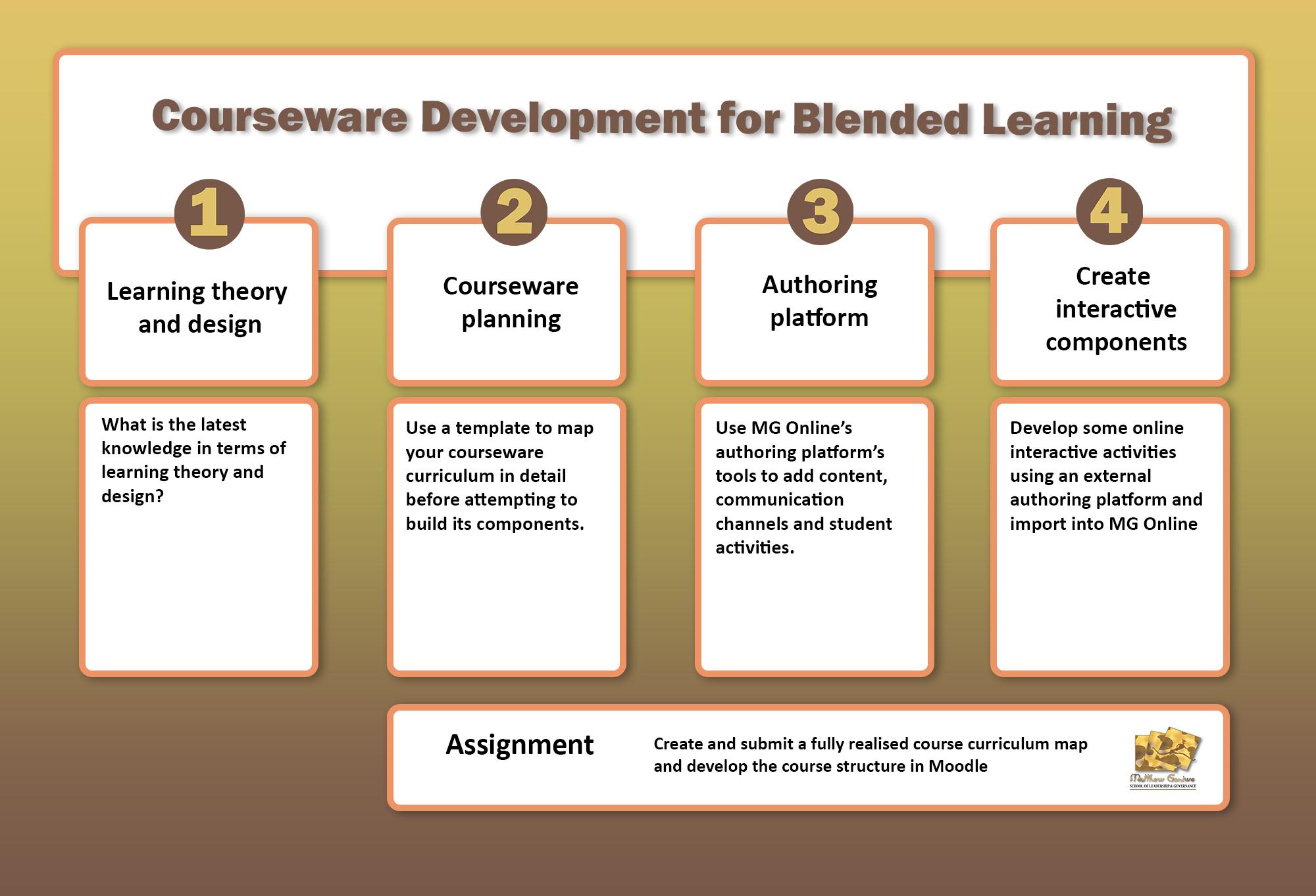Courseware Development Workshop